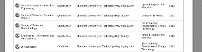 """Very High Quality"" evaluation for Masters programs in Electrical Engg deparment"